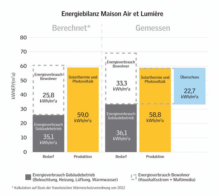 Die solarthermischen Erträge und die Gewinne aus der Fotovoltaik entsprachen mit 58,8 Kilowattstunden pro Quadratmeter und Jahr der ursprünglichen Kalkulation in Höhe von 59 Kilowattstunden pro Quadratmeter und Jahr. (Gafik: Velux / Adam Mørk)