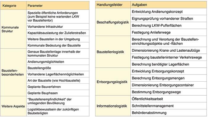 Tabelle 1 – Wesentliche Parameter zur Entwicklung eines Baulogistikkonzepts für komplexe Bauvorhaben Tabelle 2 – Aufgaben in der Baulogistikplanung