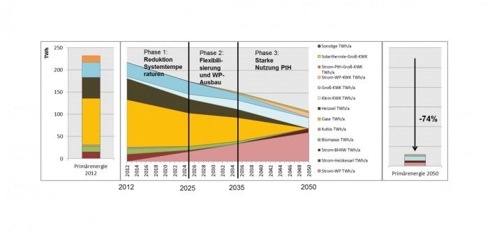 """Roadmap Wärme"" des Fraunhofer Instituts"