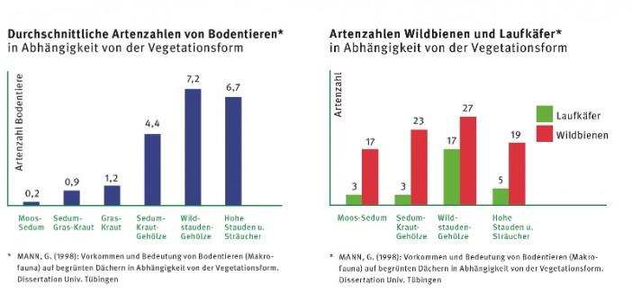 Durchschnittliche Artenzahlen in Abhängigkeit der Vegetationsform. - © Optigrün, Mann