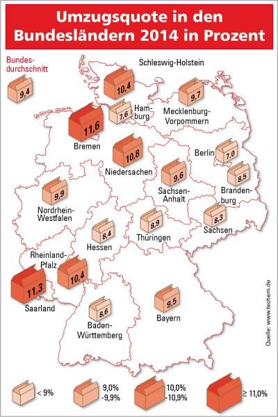 Die durchschnittliche Umzugsquote von Mietern in Deutschland lag im Jahr 2014 bei 9,4 Prozent. - © Techem