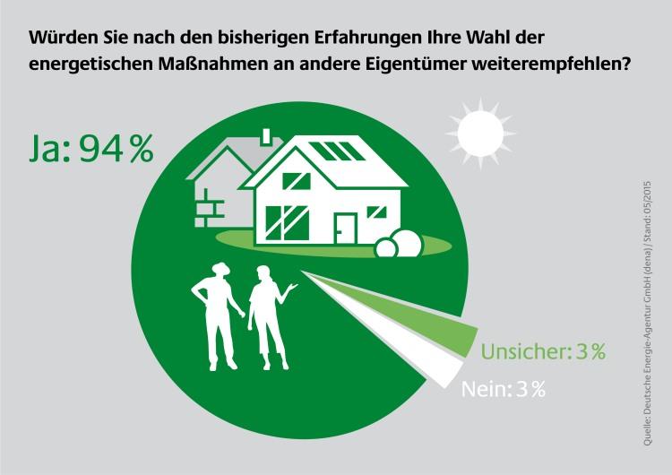 94 Prozent der Einfamilienhausbesitzer würden ihre energetischen Modernisierungsmaßnahmen weiterempfehlen. - © dena