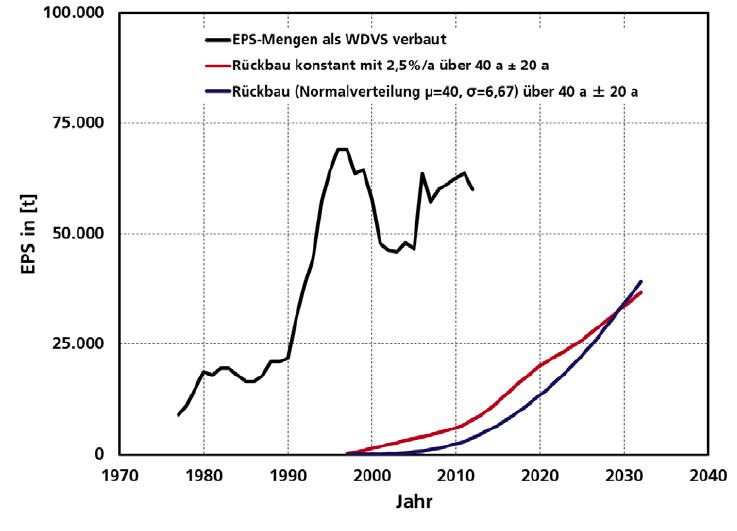 Abb. 2: Prognose Rückbaumengen EPS - © Fachverband WDVS