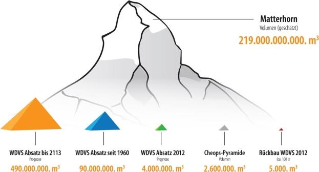 Abb. 1: Gegenüberstellung verbaute und rückgebaute WDVS-Mengen - © Fachverband WDVS
