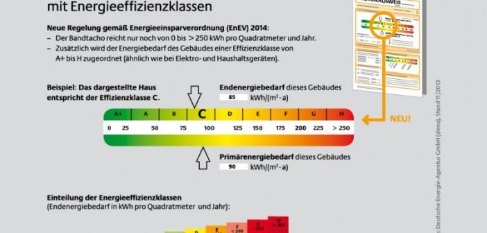 Neuer Bandtacho mit Energieeffizienzklassen im Energieausweis ab 2016. - © dena