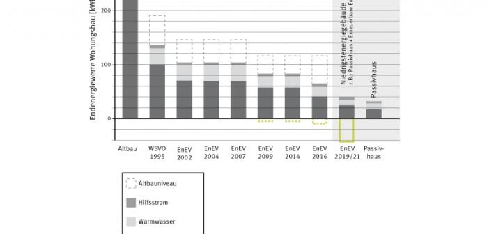 Entwicklung der Energiekennwerte nach verschiedenen Standards. - © Passivhaus Institut (PHI) Darmstadt, Dr. Wolfgang Feist
