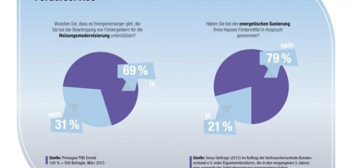 Eine Umfrage im Auftrag der Primagas ergab: nur 5 Prozent der Deutschen planen, ihre veraltete Heizung demnächst zu ersetzen. - © Primagas