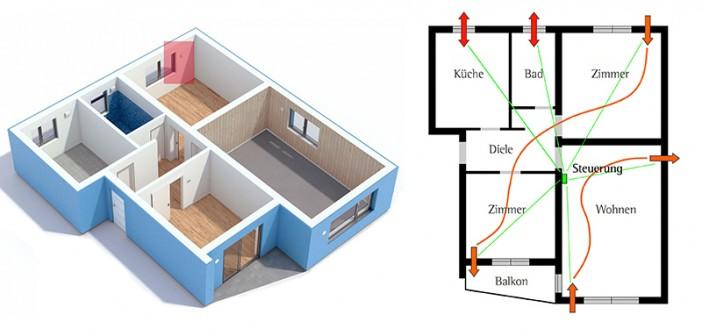 Veranschaulichung des Lüftungskonzeptes einer Wohnung - mit den neuen Produkten kann ein dezentrales Wohnraumlüftungssystem ab April 2016 nun durch die KfW gefördert werden. - Bild: © Lunos