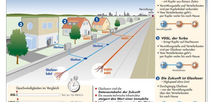 Schnell, schneller, Glasfaser. - Bild: © Deutsche Telekom