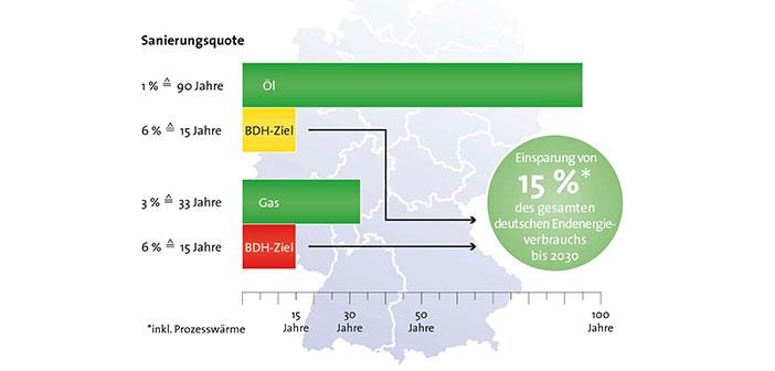 Sanierungsquote in Deutschland. - Grafik: © BDH