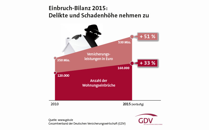 Einbruch-Bilanz 2015: Deutliche Steigerung