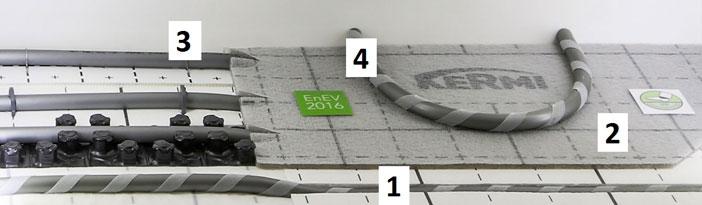Fußbodenheizung nach EnEV: Moderne Installationslösungen leiten die Wärme vor dem Fußbodenheizungsverteiler gezielt unter dem Estrich hindurch. 1 - Zweiseitig kaschierte Systemplatte (x-net connect base); 2 - Systemplatte x-net connect cover mit Klettbeschichtung; 3 - Übergangsbereich der durchlaufenden Zuleitungen; 4 - Separat ausgebildeter Heizkreis mit Klettrohr in der Ebene über den durchlaufenden Zuleitungen. - Bild: Kermi